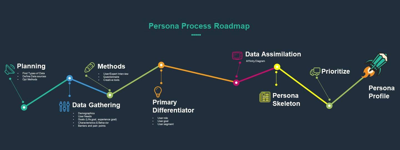 فرایند طراحی پرسونا