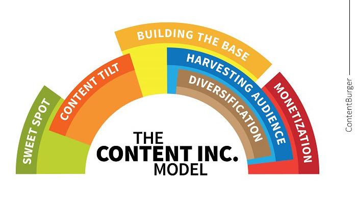 مدل ۶ مرحلهای Content Inc
