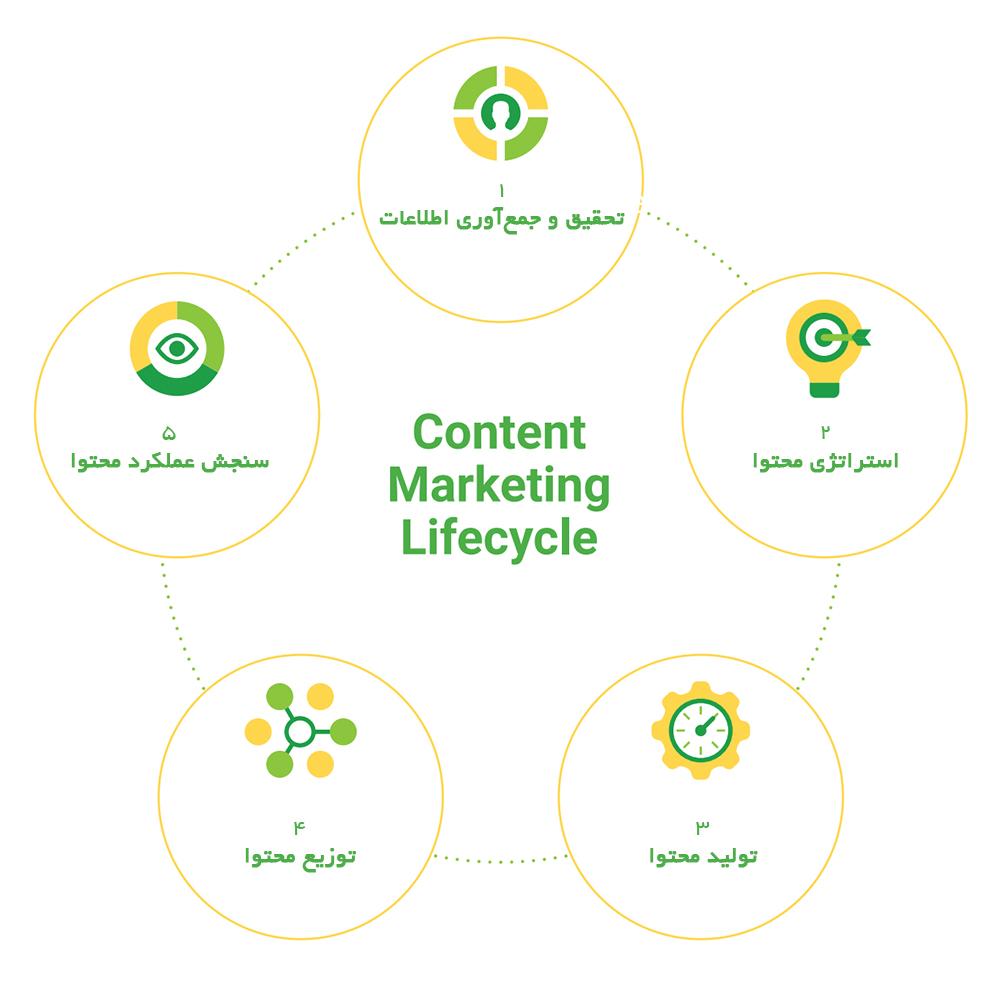 چرخه بازاریابی محتوا