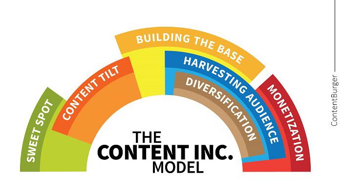 خلاصه فصل دوم کتاب Content Inc