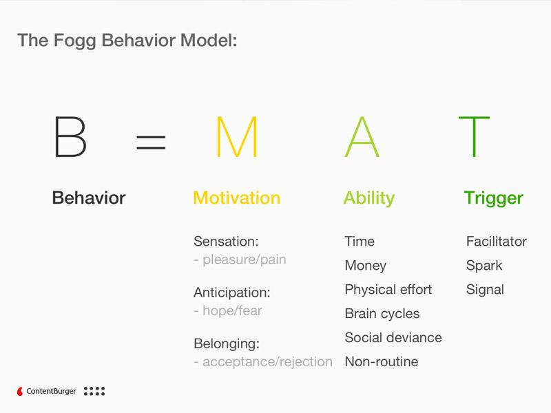 مدل رفتاری Fogg