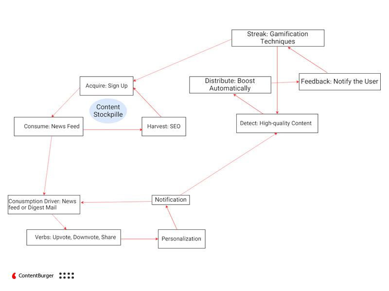ساختار محتوای کاربر